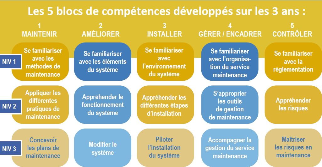 but-gim-5-blocs-de-competences